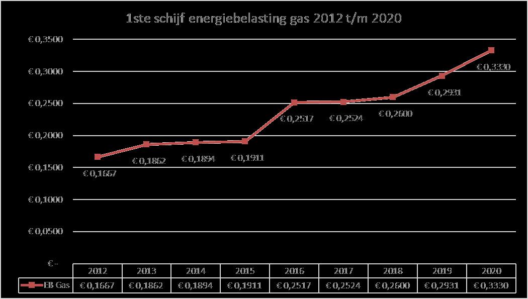 Grafiek betreffende de eerste schijf van de energiebelasting in 2012 tot en met 2020. Er is een sterk stijgende lijn zichtbaar.